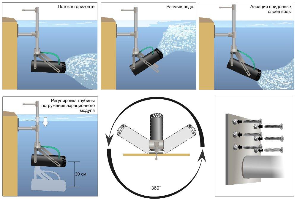 Схема установки аэратора Поток Причал