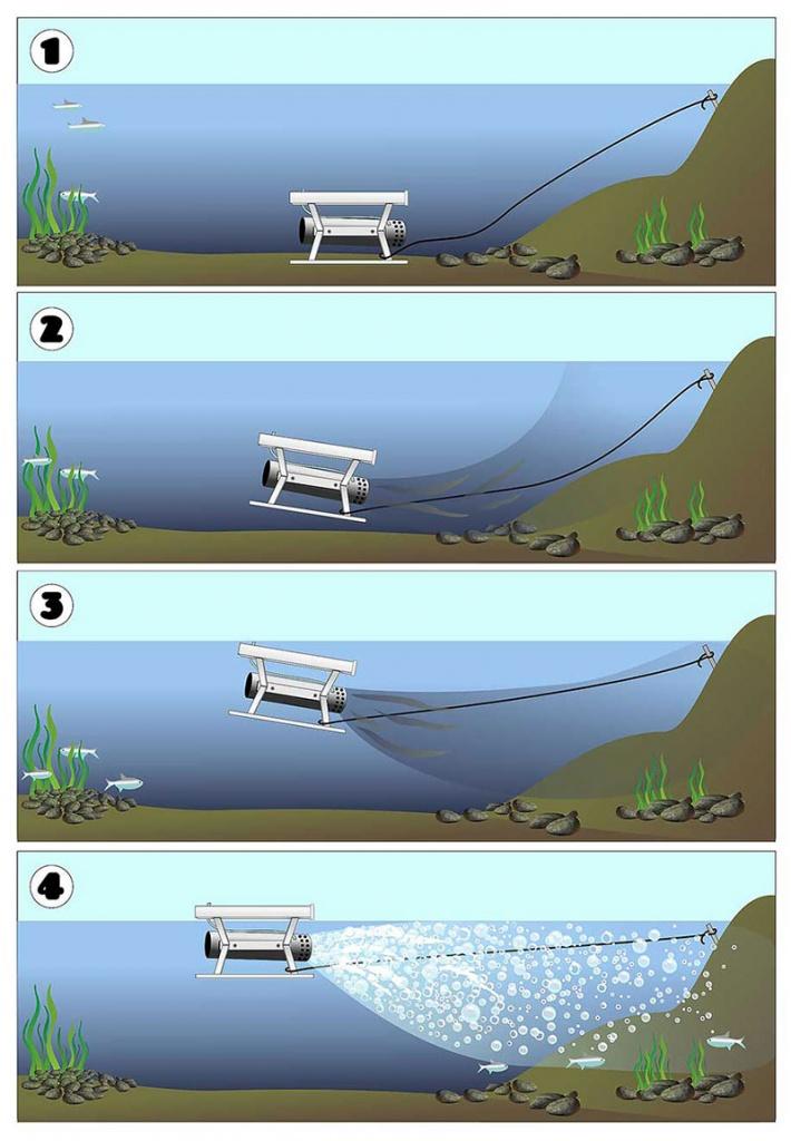 Схема применения аэратора Поток Наутилус